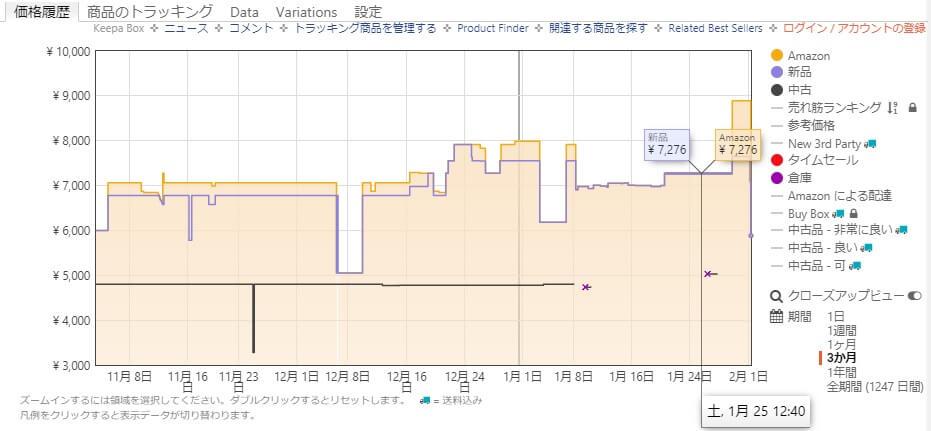 Amazon価格推移Keepa