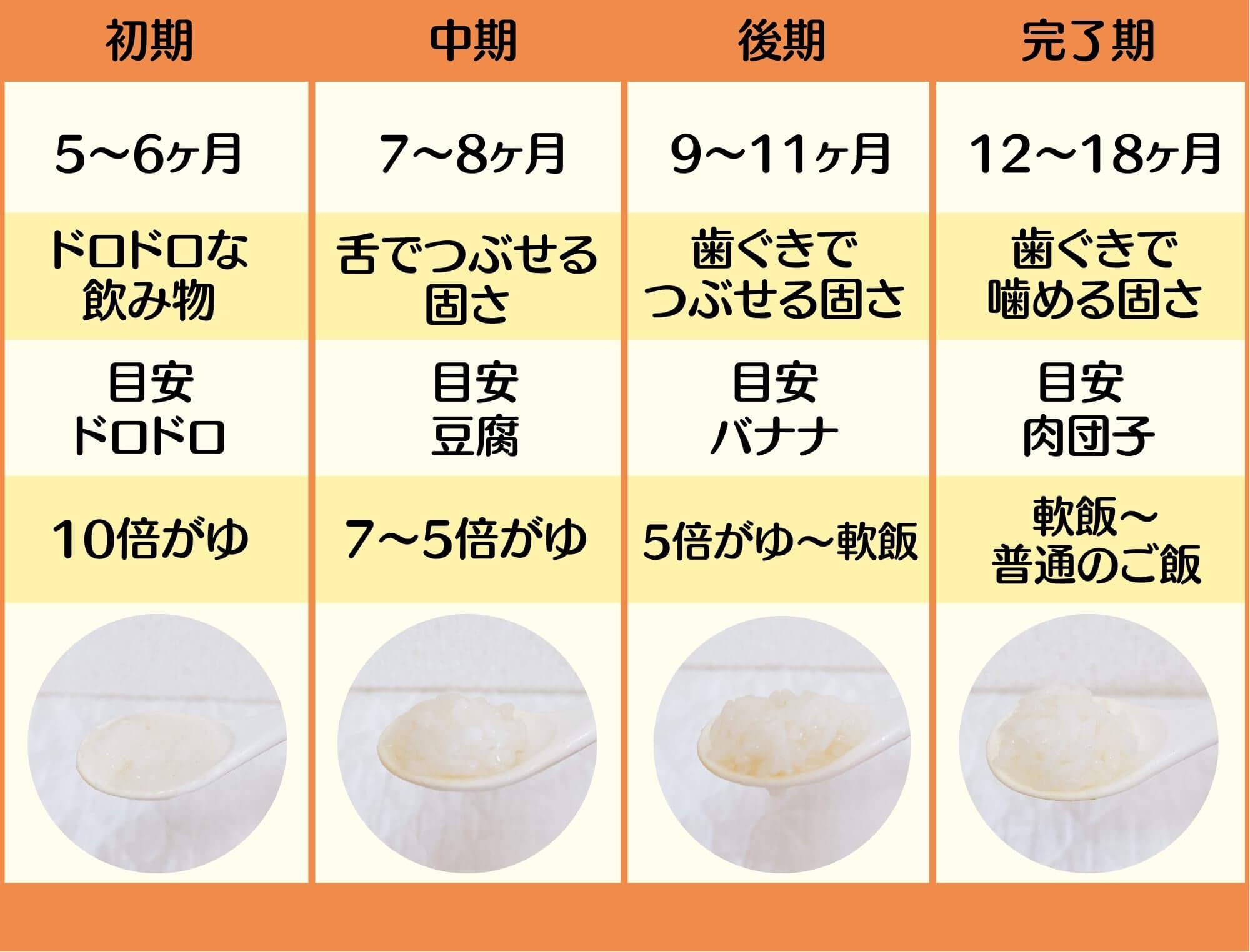離乳食の流れ